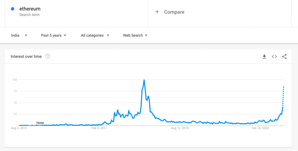 Ethereum Google Trends