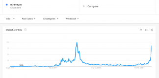 Ethereum-Google-Trends