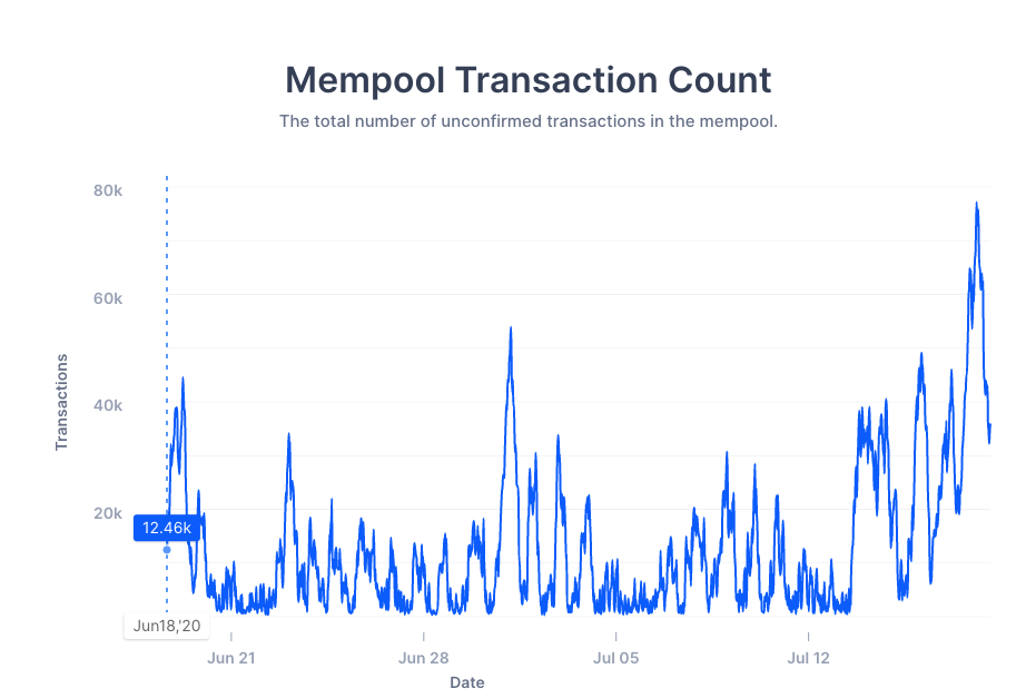 Bitcoin Mempool Growth