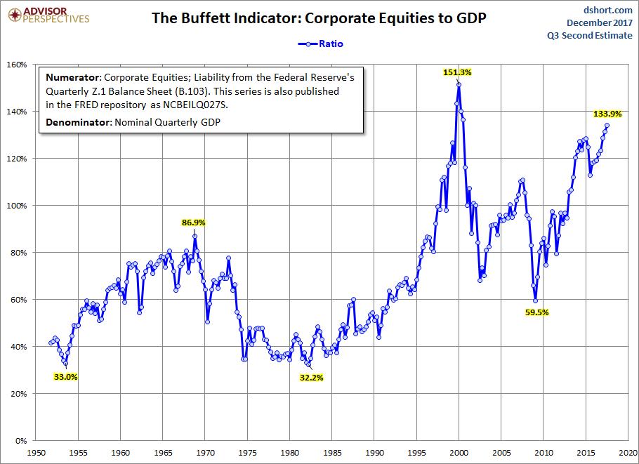 warren-buffett-indicator