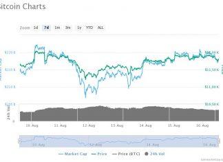 bitcoin-pivotal-$12Kprice