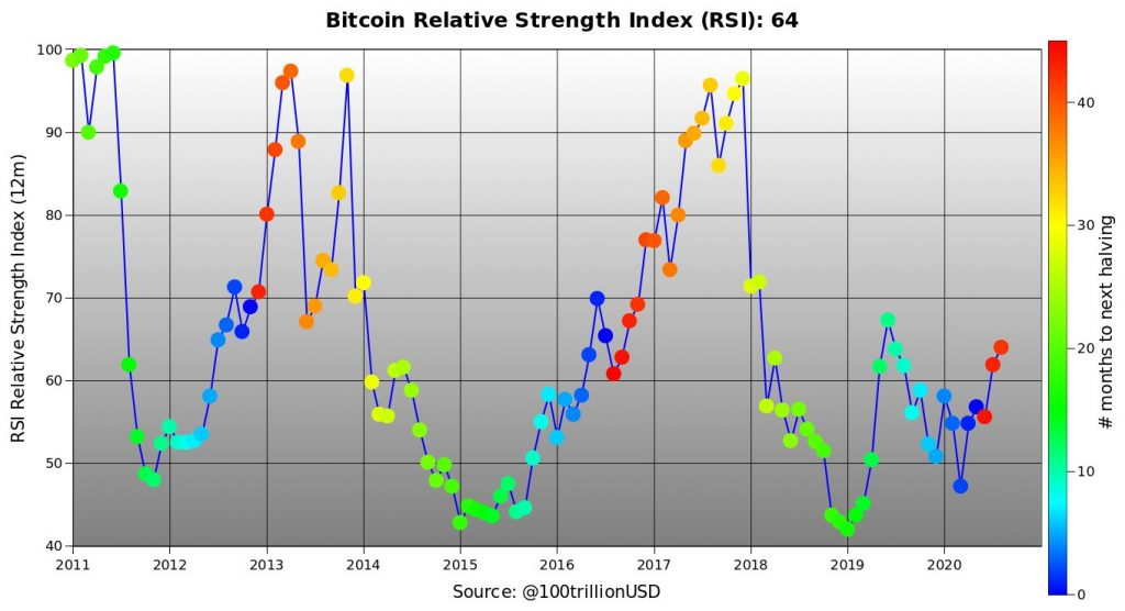 Bitcoin-historical-fractals